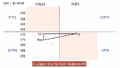 Three legged box option trade