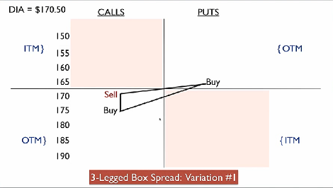 Box options trade