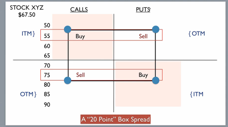 Explain stock option trading