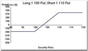 bull put credit spread