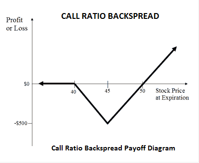 Ratio trading in options