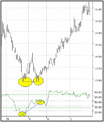 double bottom rsi