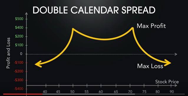 Calendar spread options strategy
