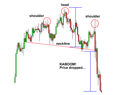 head and shoulders pattern price target