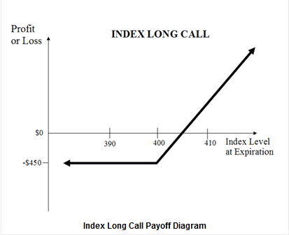 index call options