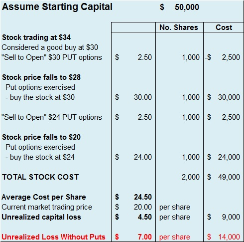 Stock options if company is bought