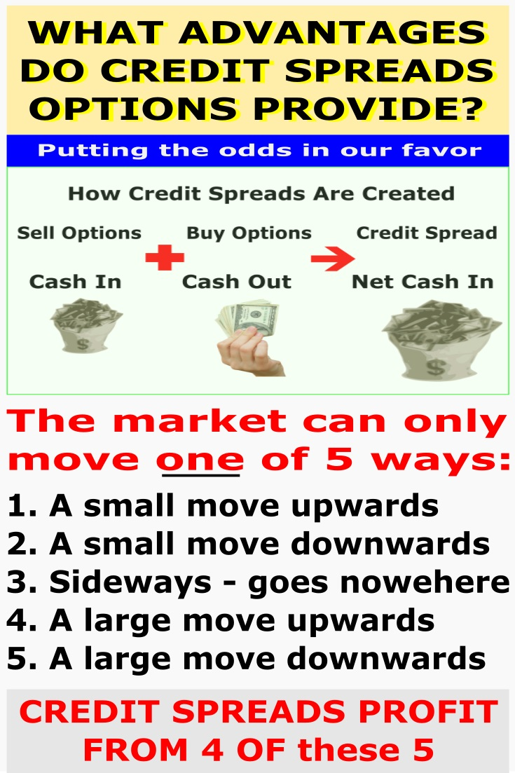 advantage credit spreads