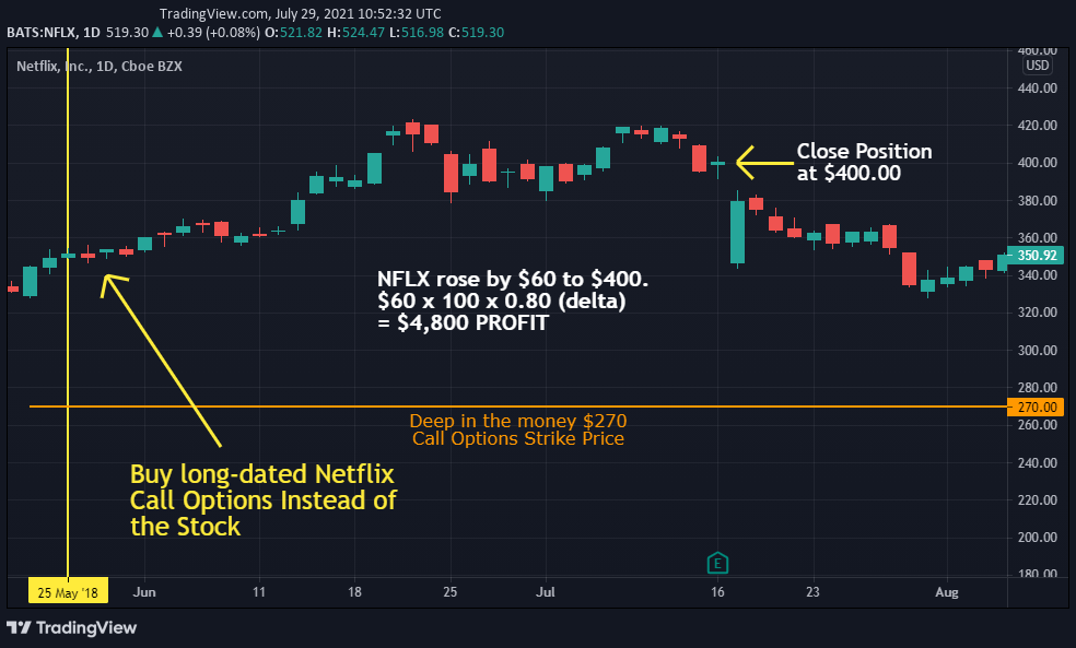 deep in the money call option strategy