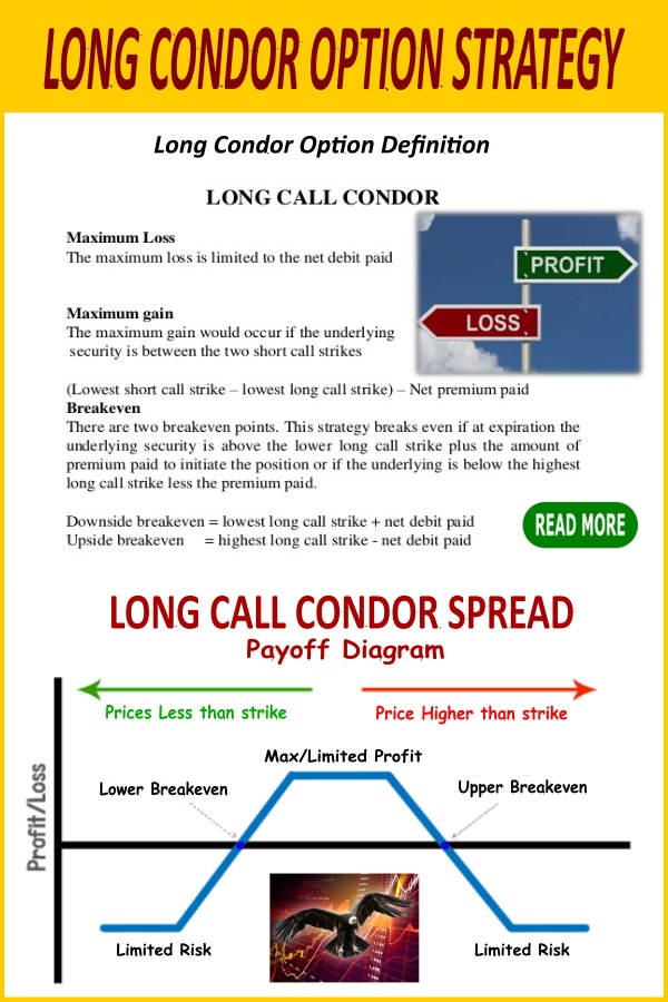 long condor option strategy