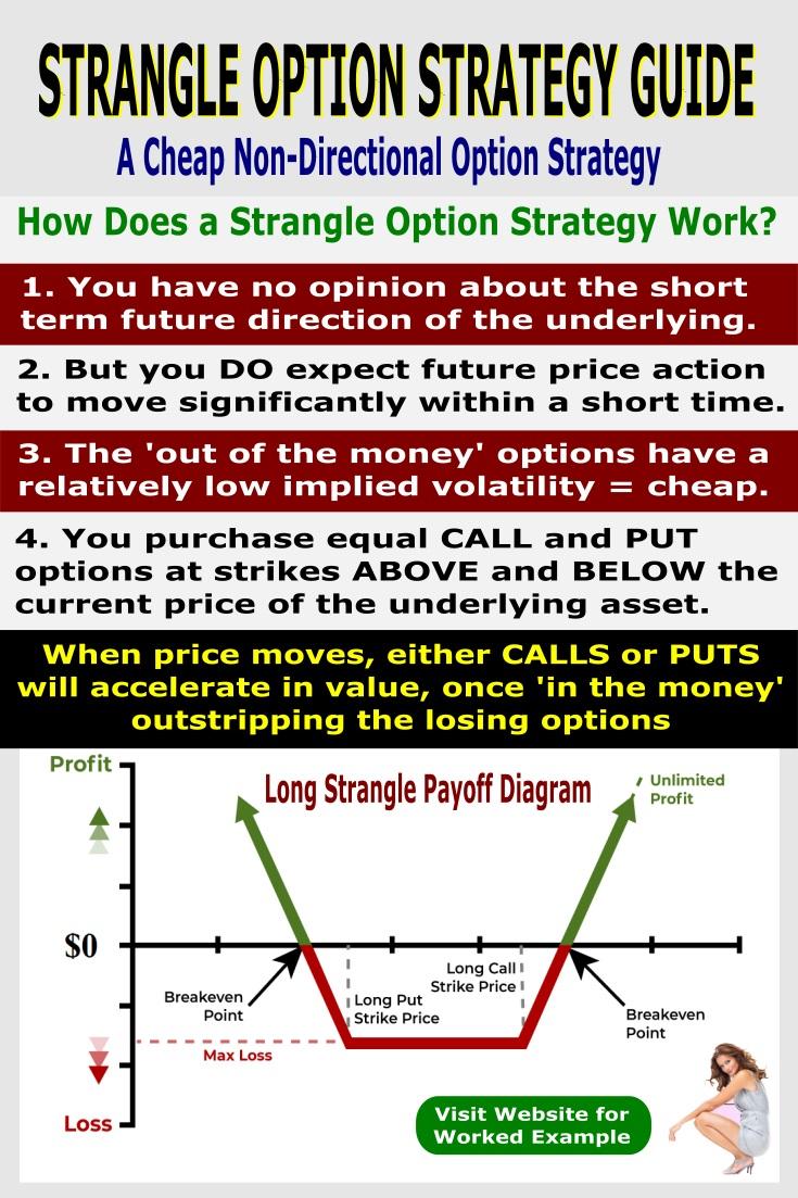 strangle option strategy