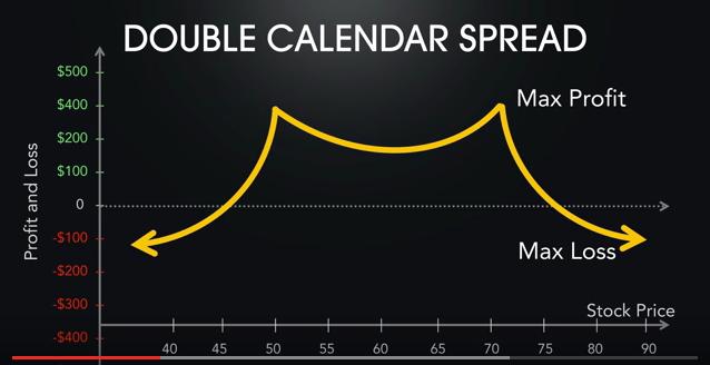 double calendar spread