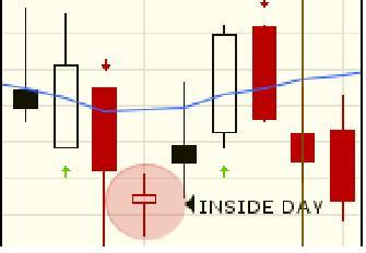 inside day trading