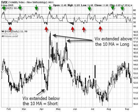 how to use the vix