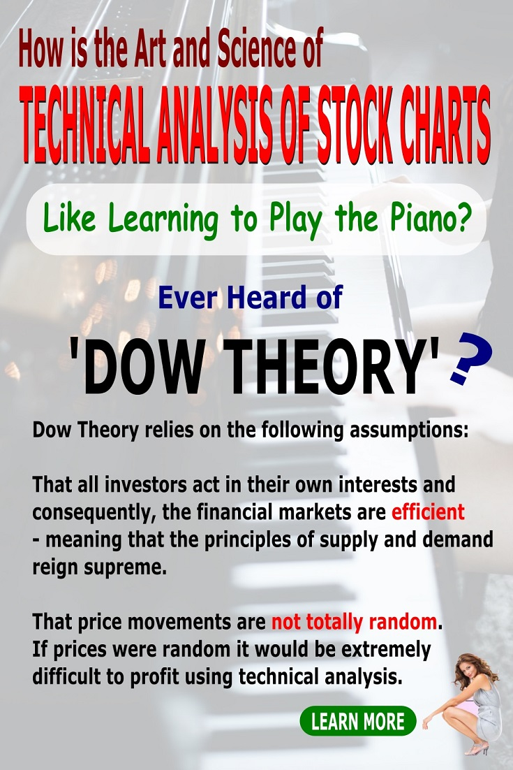 technical analysis of stock charts